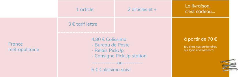 Frais de livraison en France métropolitaine